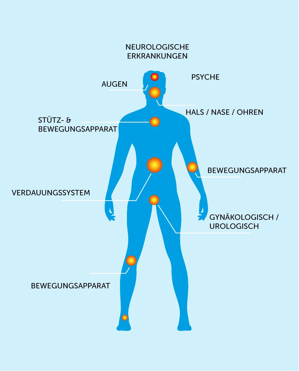 Akupunktur Indikationen